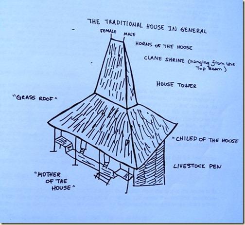 Традиционные дома Сумбы